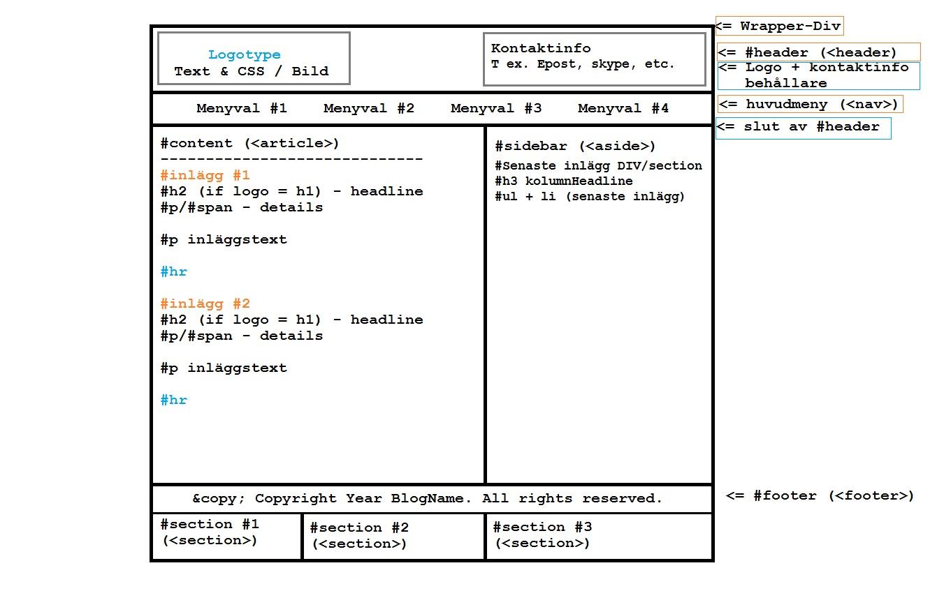 Min skiss av webbsida struktur för verklig hemsida