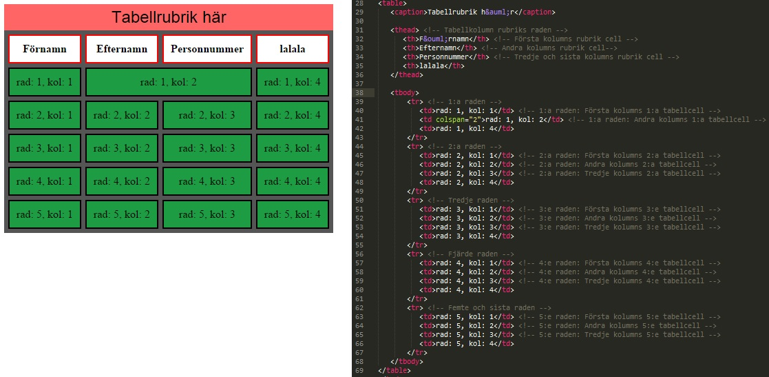 HTML kod + förhandsgranskning av colspan för tabellcell #2 med värde av 2 cellers utrymme.