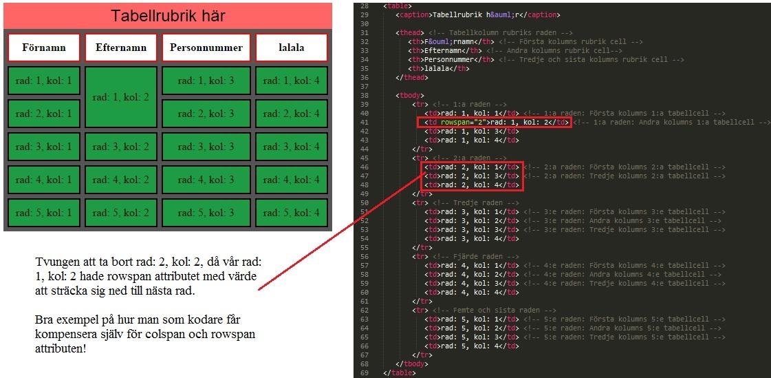 Visuellt exempel som tydligt visar på behovet att själv som kodare kompensera för effekten av colspan respektive rowspan attributen!