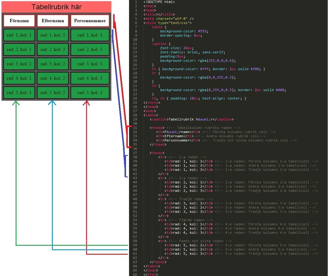 HTML Tabeller Demonstration - kod + förhandsgranskning.