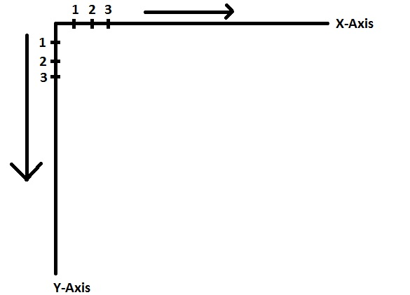 How X and Y axis work in Java